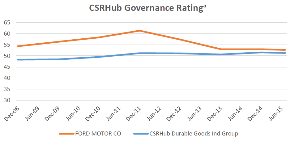 CSRHub Governance Rating