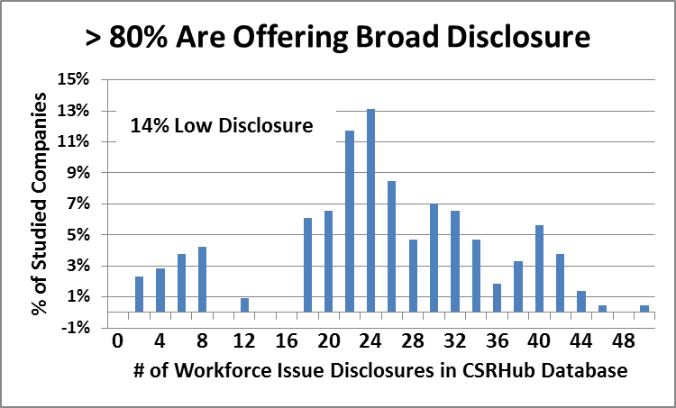 Health and Safety Disclosure