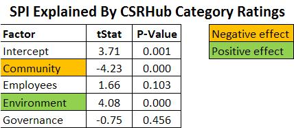SPI explained by CSRHub Category